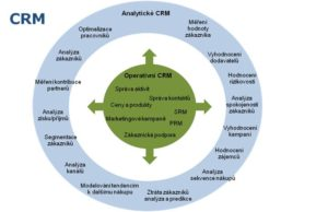 CRM rendszer